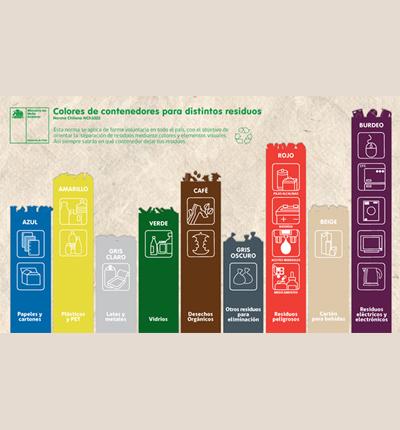 Norma colores reciclaje